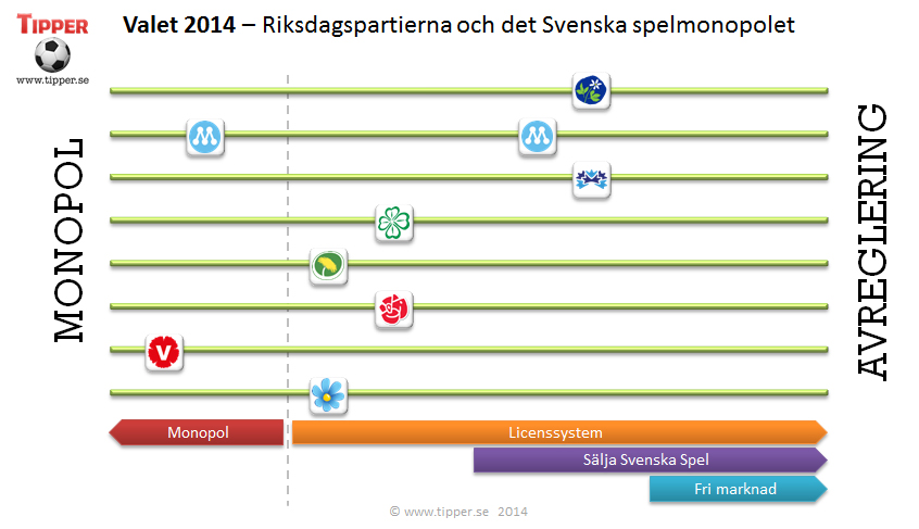 Valet 2014 - Riksdagspartiernas inställning till det Svenska spelmonopolet 35d6bf2288ea3